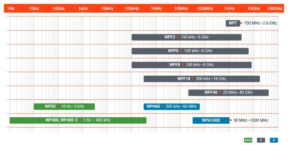 Probe chart